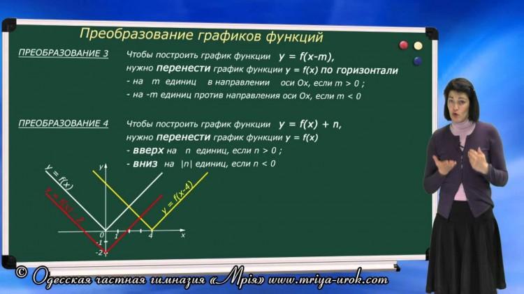 Преобразование графиков функций